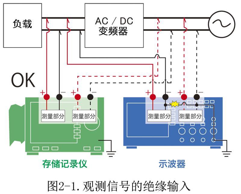 sr37模拟示波器电路图